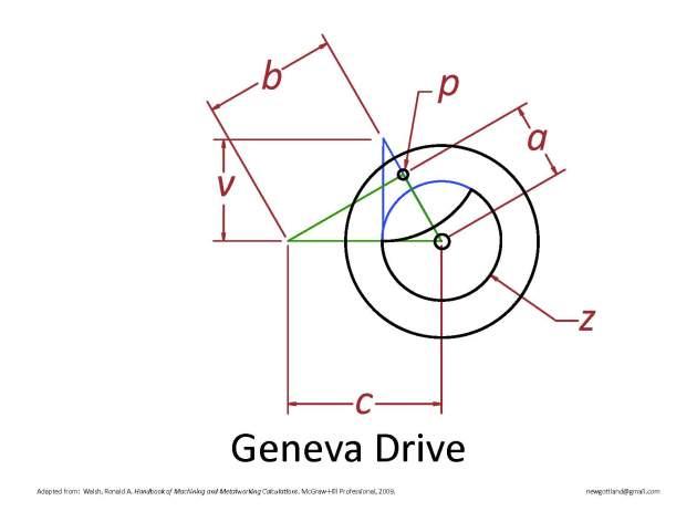 GenevaDrive