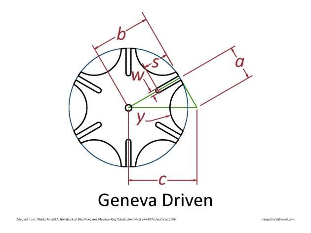 GenevaDriven